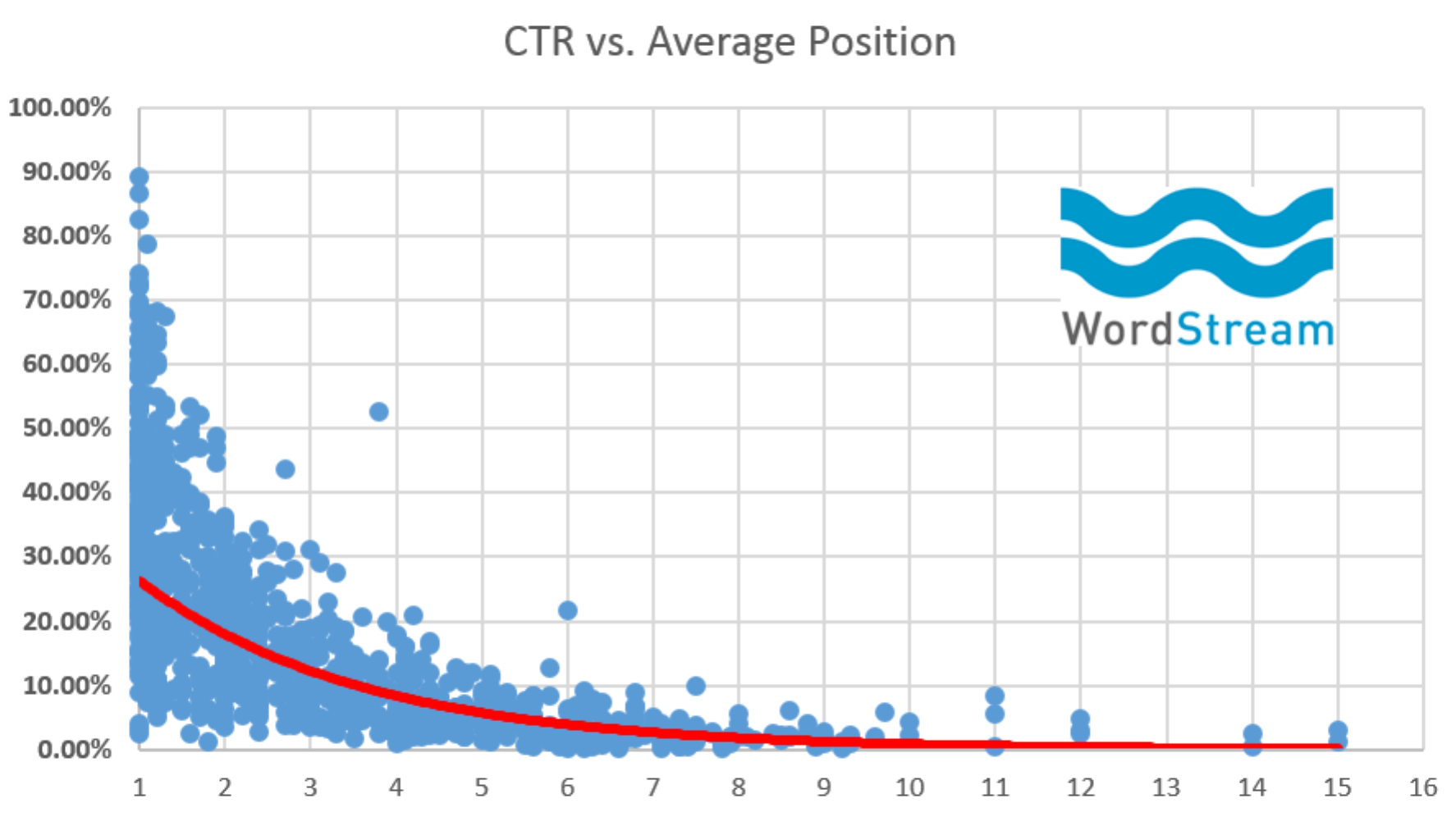 Organic Search Query Data - CTR vs. Avg. Position