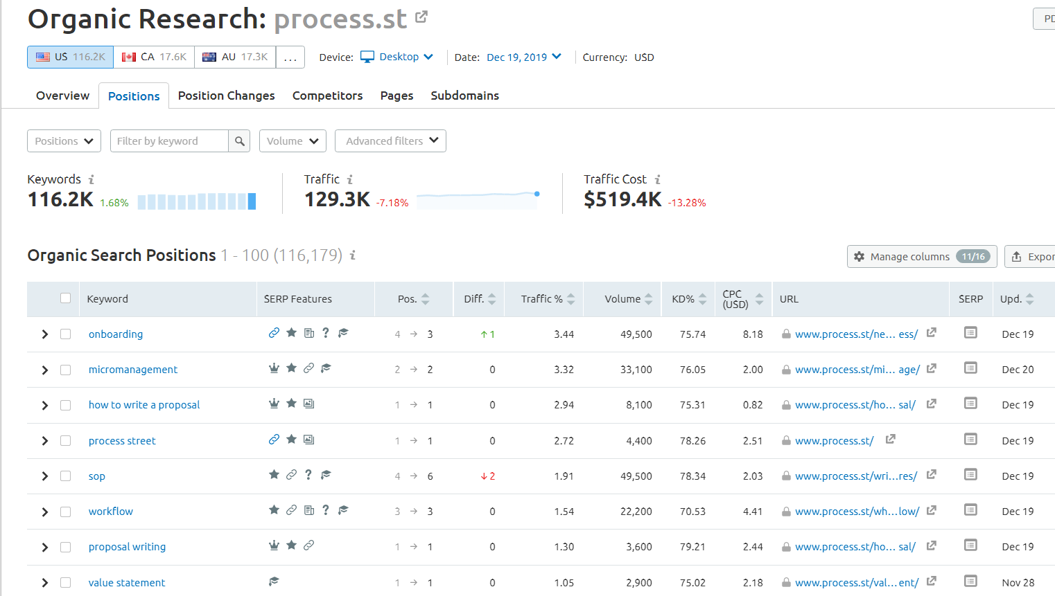 Process Street Semrush Keyword Analysis