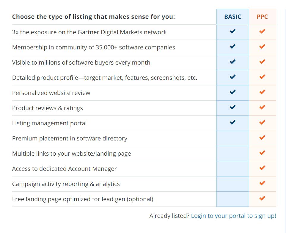 listing type